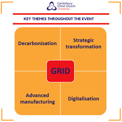 Key themes throughout the event, GRID: Decarbonisation, Strategic transformation, Advanced manufacturing, Digitalisation