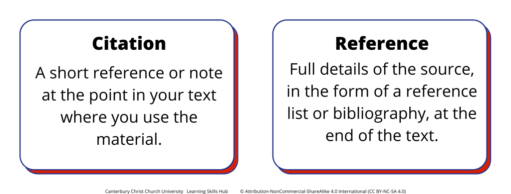 Image showing definitions of citation and reference.