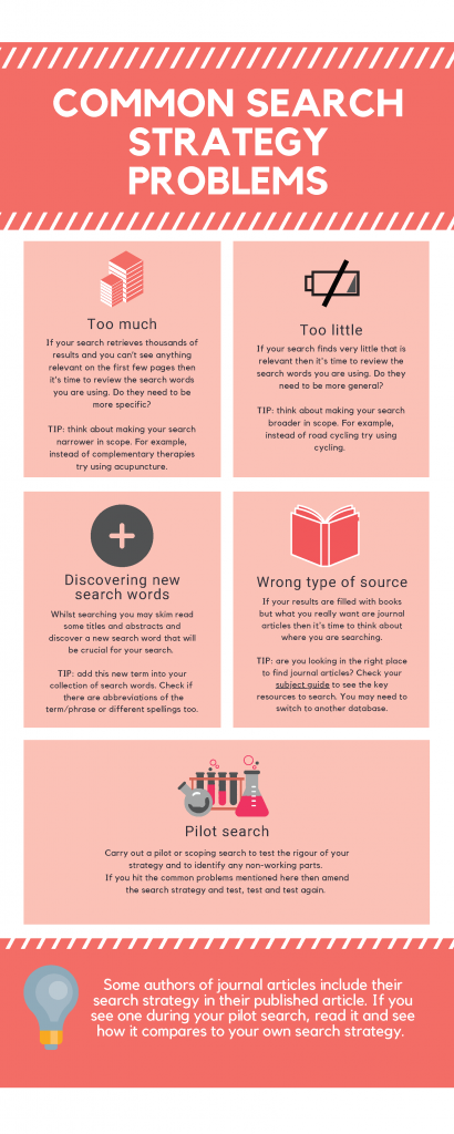 Common Search Strategy Problems Infographic. Click the image for the accessible version.