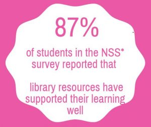 87% of students in the NSS survey reported that library resources have supported their learning well