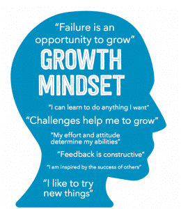 "Growth Mindset ""Failure is an opportunity to grow"" ""Challenges help me to grow"" ""My effort and attitude determine my abilities"" ""Feedback is constructive"" ""I am inspired by the success of others"" ""I like to try new things"""