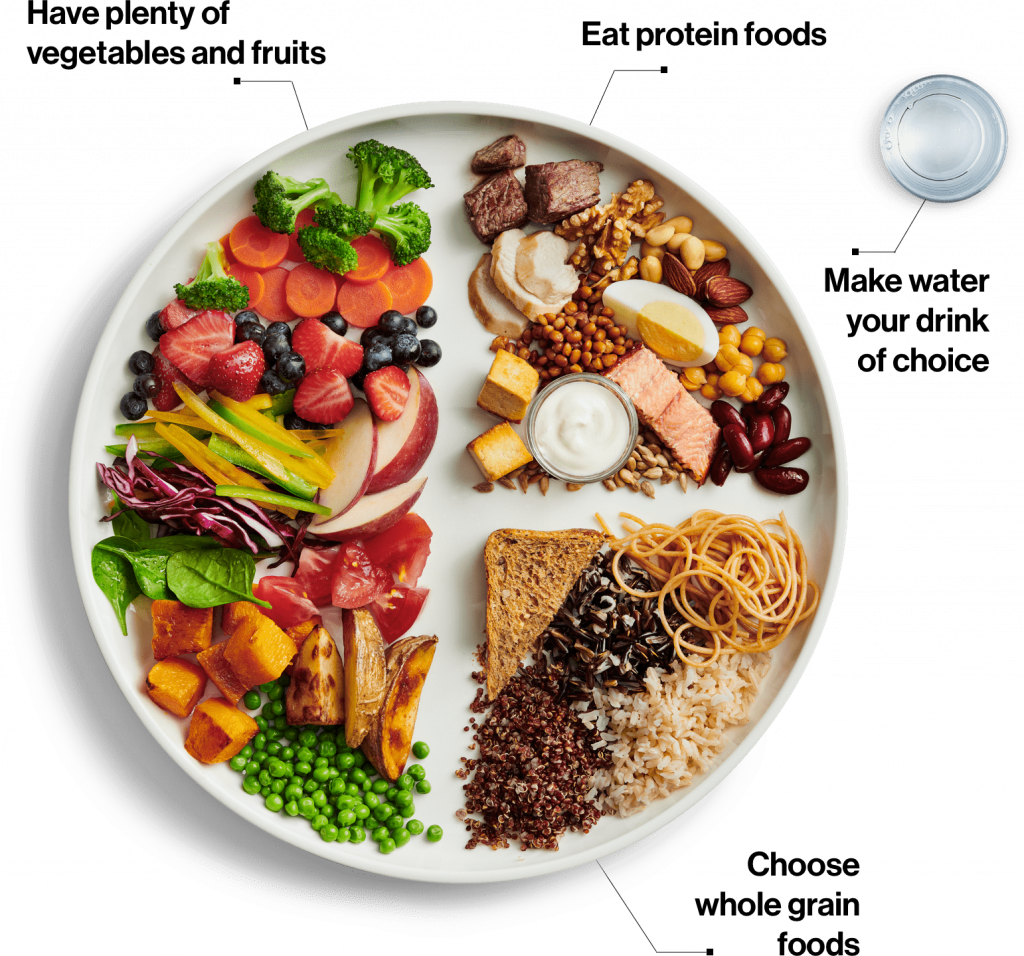 A picture of food on a plate: half is fruit and vegetables, a quarter meat, dairy and nuts, and a quarter is bread, rice and pasta.