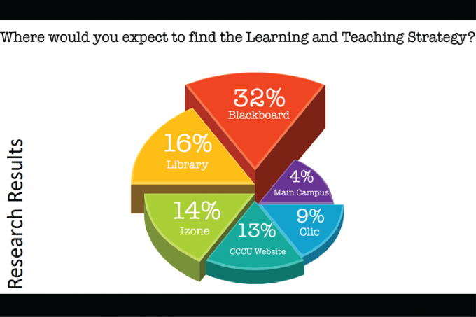Learning and Teaching Strategy Conference 2016 – Infographics
